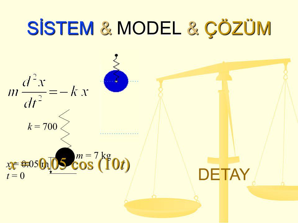 SİSTEM & MODEL & ÇÖZÜM k = 700 m = 7 kg x = 0.05 m t = 0 x = 0.05 cos (10t) DETAY