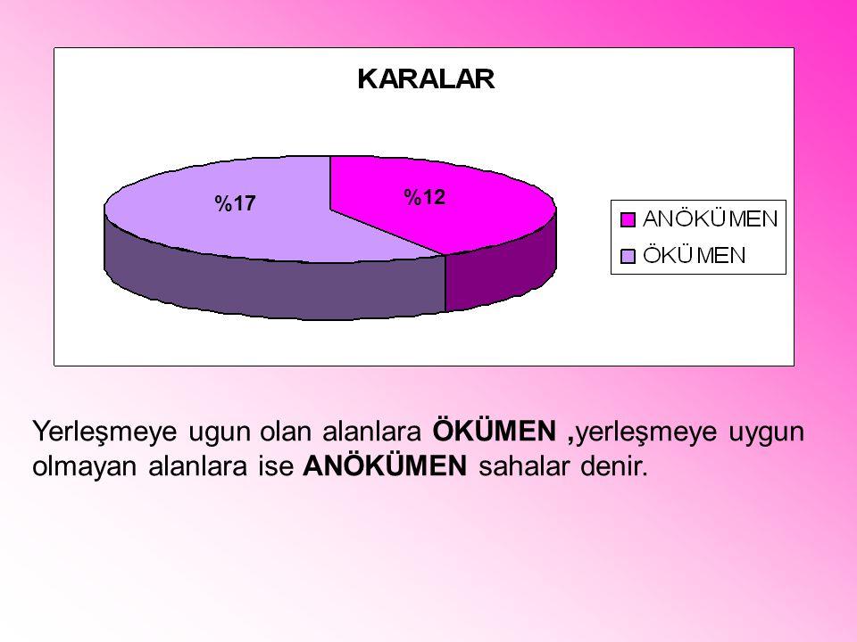 Yerleşmeye ugun olan alanlara ÖKÜMEN,yerleşmeye uygun olmayan alanlara ise ANÖKÜMEN sahalar denir. %17 %12