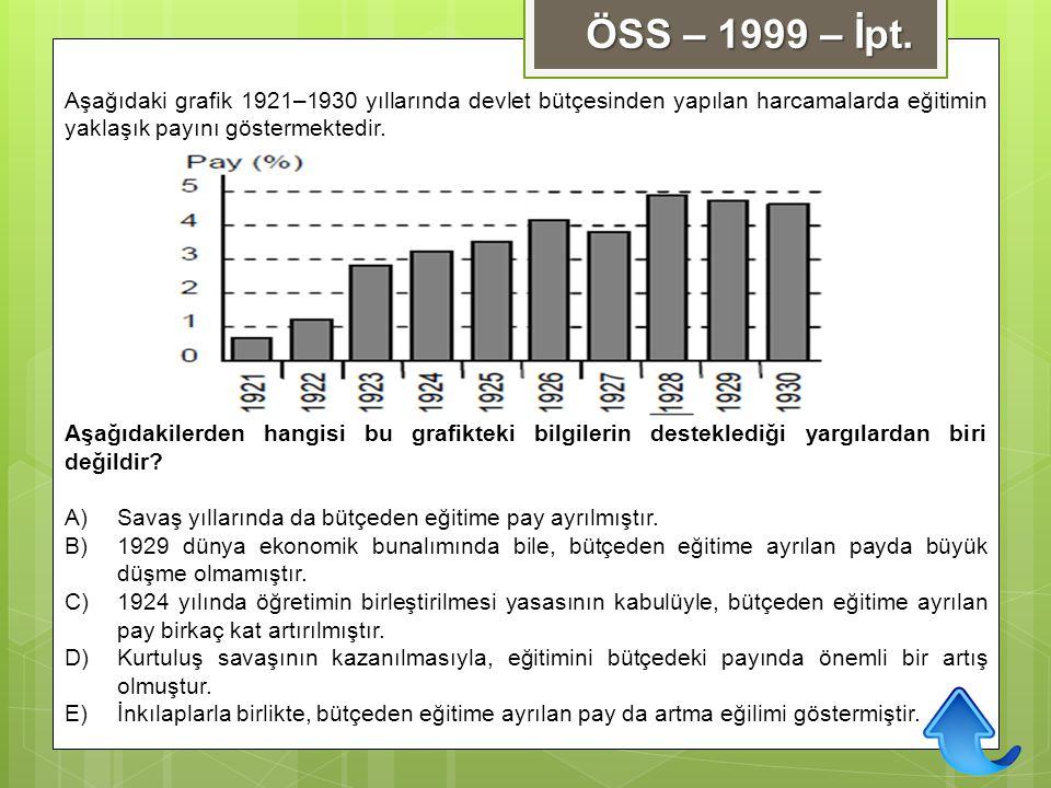 ÖSS – 1999 – İpt. Aşağıdaki grafik 1921–1930 yıllarında devlet bütçesinden yapılan harcamalarda eğitimin yaklaşık payını göstermektedir. Aşağıdakilerd