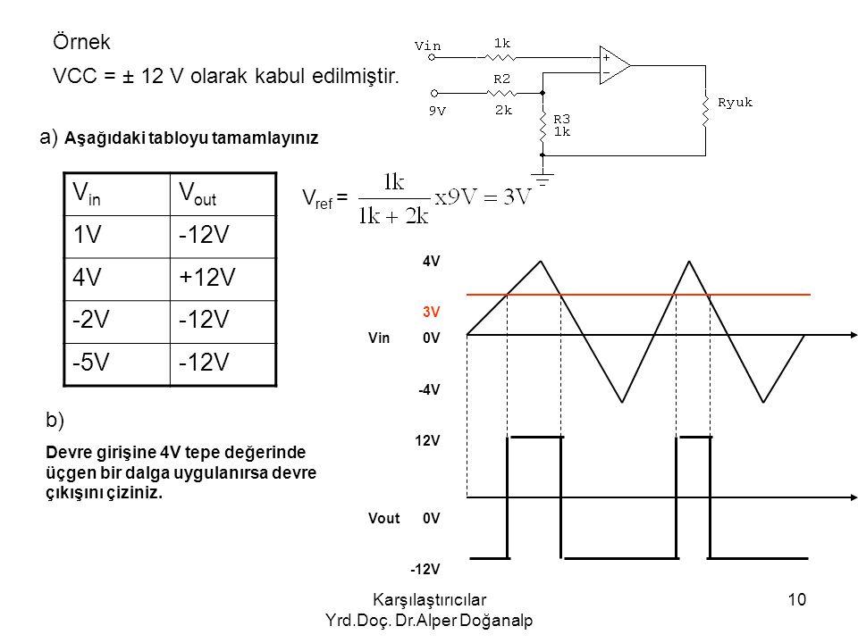 Karşılaştırıcılar Yrd.Doç. Dr.Alper Doğanalp 10 Örnek VCC = ± 12 V olarak kabul edilmiştir. V in V out 1V-12V 4V+12V -2V-12V -5V-12V a) Aşağıdaki tabl
