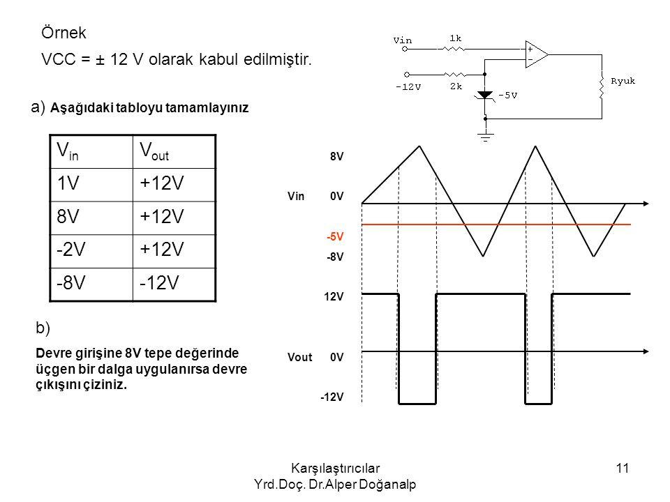 Karşılaştırıcılar Yrd.Doç. Dr.Alper Doğanalp 11 Örnek VCC = ± 12 V olarak kabul edilmiştir. a) Aşağıdaki tabloyu tamamlayınız b) Devre girişine 8V tep