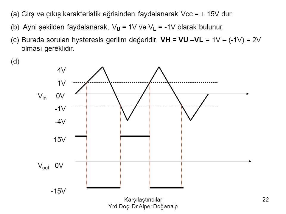 Karşılaştırıcılar Yrd.Doç. Dr.Alper Doğanalp 22 (a)Girş ve çıkış karakteristik eğrisinden faydalanarak Vcc = ± 15V dur. (b) Ayni şekilden faydalanarak