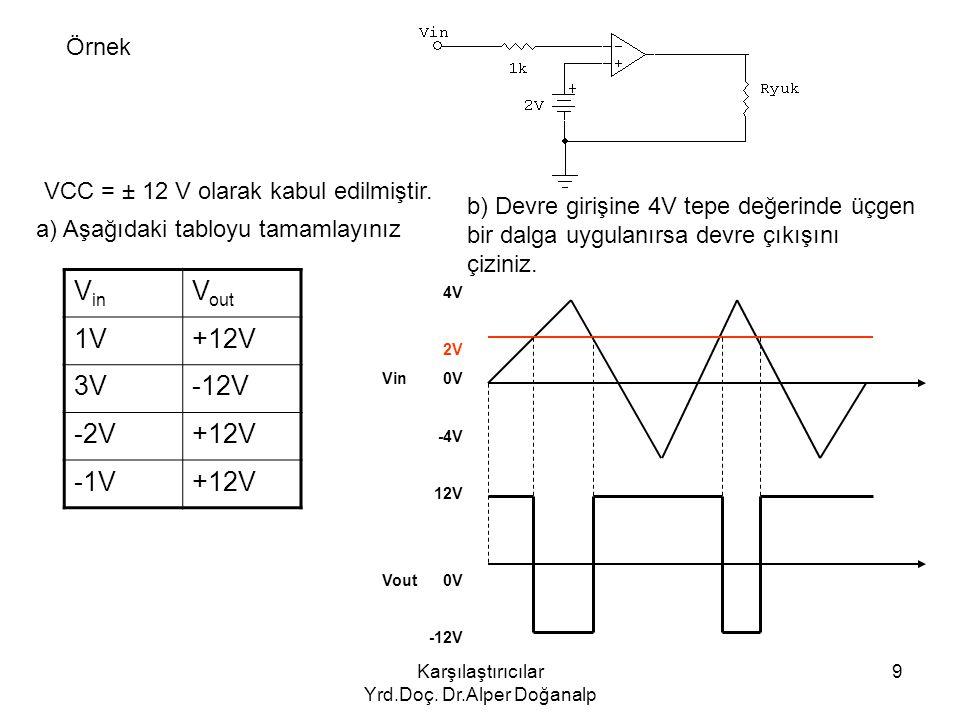Karşılaştırıcılar Yrd.Doç. Dr.Alper Doğanalp 9 Örnek V in V out 1V+12V 3V-12V -2V+12V -1V+12V VCC = ± 12 V olarak kabul edilmiştir. a) Aşağıdaki tablo