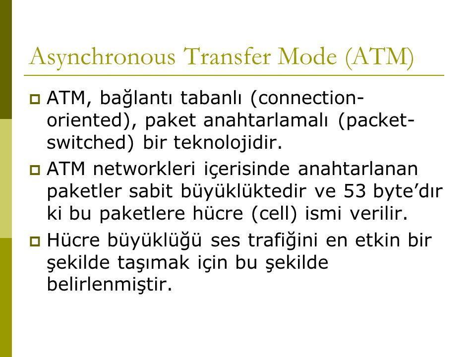 Asynchronous Transfer Mode (ATM)  ATM, bağlantı tabanlı (connection- oriented), paket anahtarlamalı (packet- switched) bir teknolojidir.