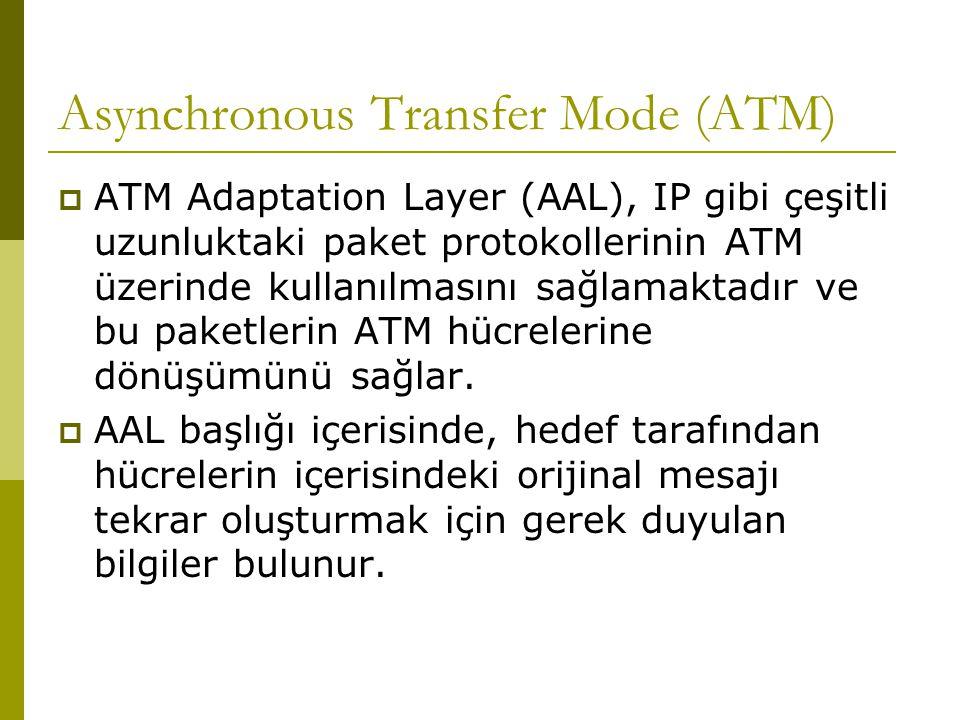 Asynchronous Transfer Mode (ATM)  ATM'in dizayn edildiği ses, data, video gibi farklı uygulamalar farklı AAL kullanırlar.