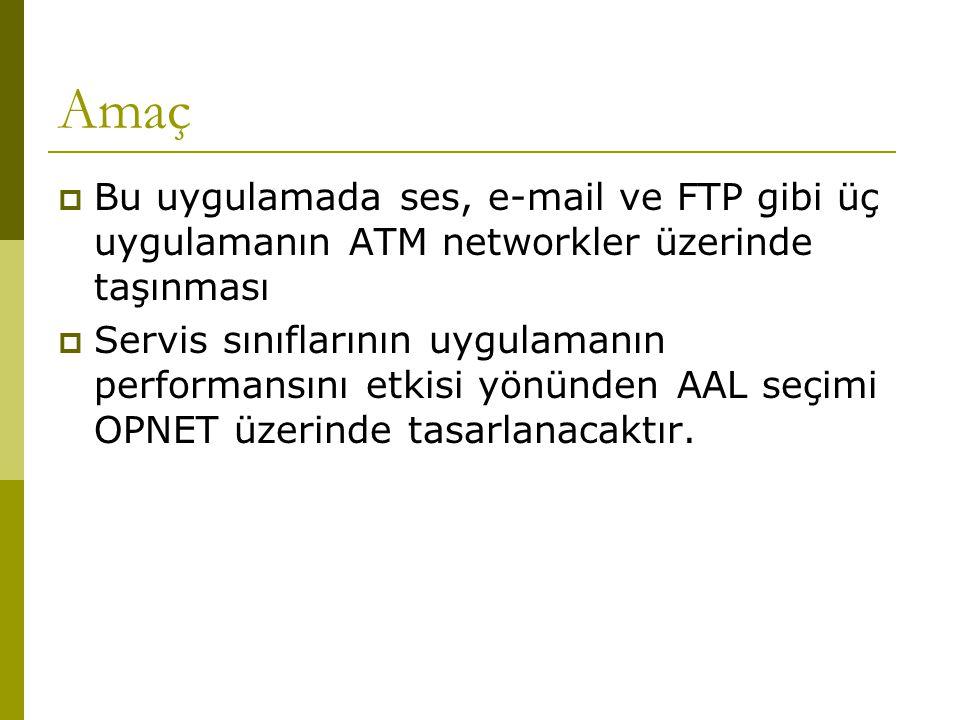 Amaç  Bu uygulamada ses, e-mail ve FTP gibi üç uygulamanın ATM networkler üzerinde taşınması  Servis sınıflarının uygulamanın performansını etkisi yönünden AAL seçimi OPNET üzerinde tasarlanacaktır.