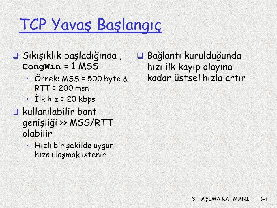 3:TAŞIMA KATMANI3-4 TCP Yavaş Başlangıç  Sıkışıklık başladığında, CongWin = 1 MSS •Örnek: MSS = 500 byte & RTT = 200 msn •İlk hız = 20 kbps  kullanı