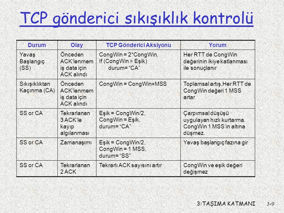 3:TAŞIMA KATMANI3-9 TCP gönderici sıkışıklık kontrolü DurumOlayTCP Gönderici AksiyonuYorum Yavaş Başlangıç (SS) Önceden ACK'lenmem iş data için ACK al