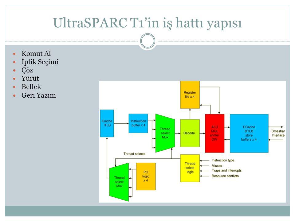UltraSPARC T1'in iş hattı yapısı  Komut Al  İplik Seçimi  Çöz  Yürüt  Bellek  Geri Yazım