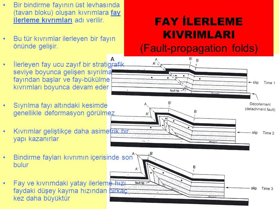 FAY İLERLEME KIVRIMLARI (Fault-propagation folds) •Bir bindirme fayının üst levhasında (tavan bloku) oluşan kıvrımlara fay ilerleme kıvrımları adı ver