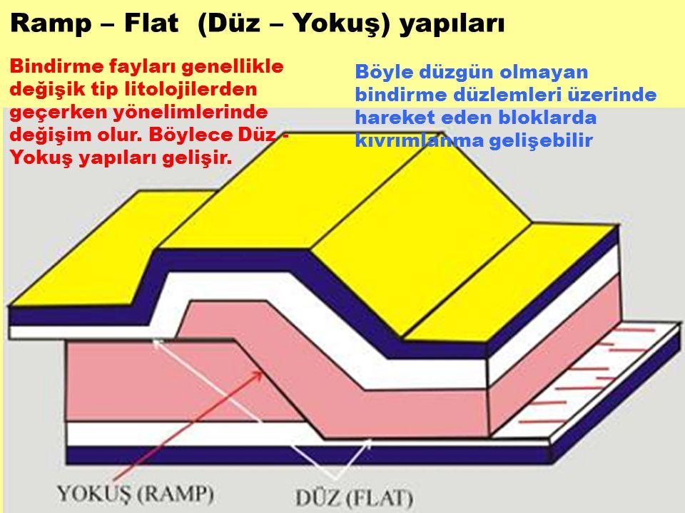 Bindirme fayları genellikle değişik tip litolojilerden geçerken yönelimlerinde değişim olur. Böylece Düz - Yokuş yapıları gelişir. Böyle düzgün olmaya