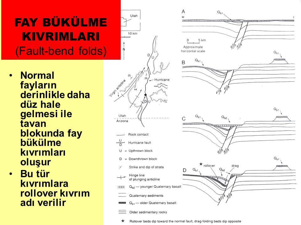•Normal fayların derinlikle daha düz hale gelmesi ile tavan blokunda fay bükülme kıvrımları oluşur •Bu tür kıvrımlara rollover kıvrım adı verilir FAY BÜKÜLME KIVRIMLARI (Fault-bend folds)
