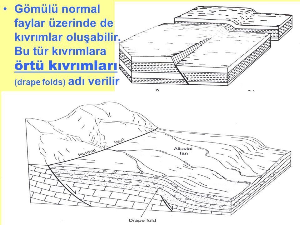 •Gömülü normal faylar üzerinde de kıvrımlar oluşabilir. Bu tür kıvrımlara örtü kıvrımları (drape folds) adı verilir