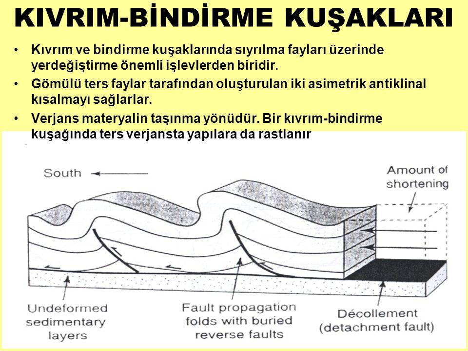 •Kıvrım ve bindirme kuşaklarında sıyrılma fayları üzerinde yerdeğiştirme önemli işlevlerden biridir. •Gömülü ters faylar tarafından oluşturulan iki as