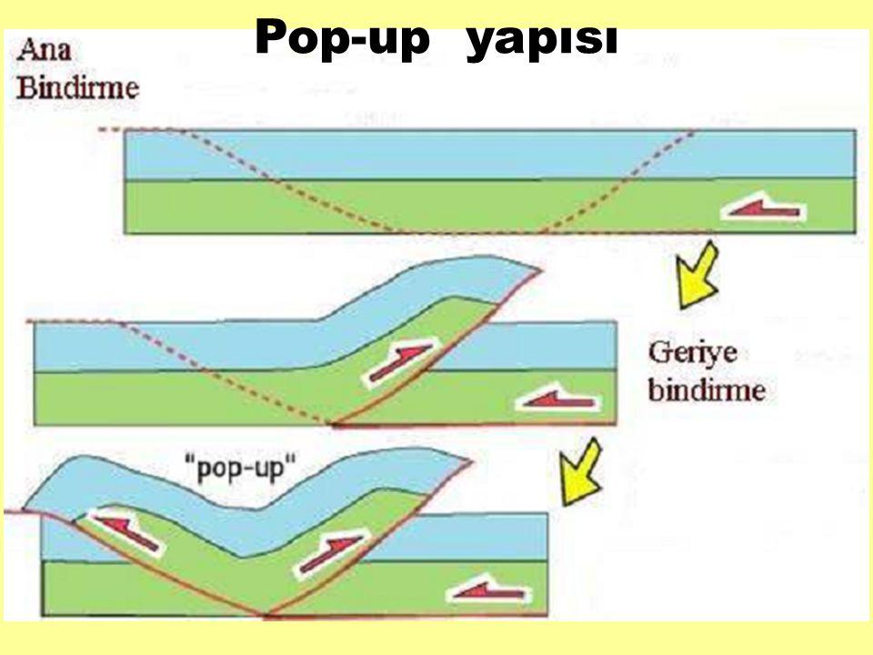 Pop-up yapısı