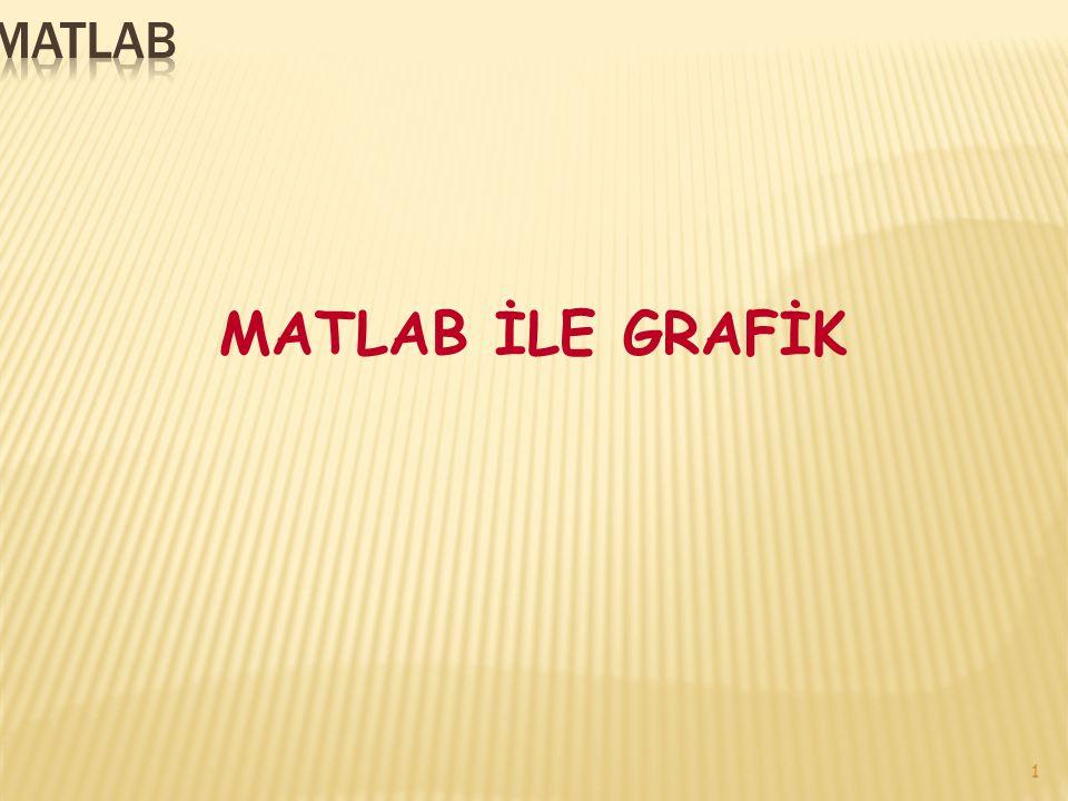 2 MATLAB komut penceresinden ayrı bir pencereye fonksiyonların grafiklerini çizer.