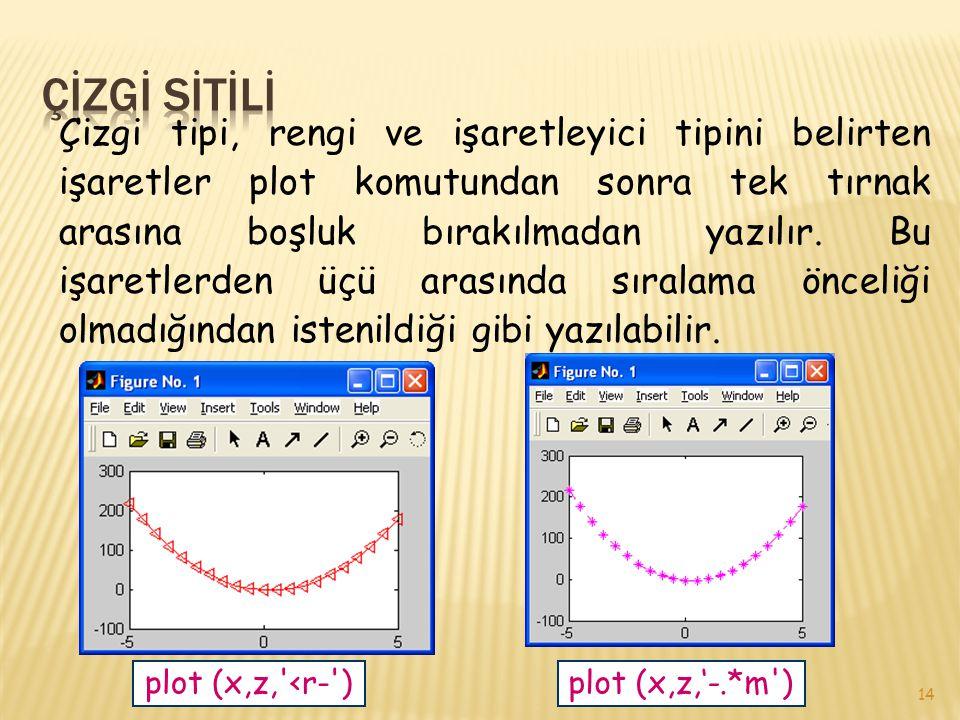 14 Çizgi tipi, rengi ve işaretleyici tipini belirten işaretler plot komutundan sonra tek tırnak arasına boşluk bırakılmadan yazılır. Bu işaretlerden ü