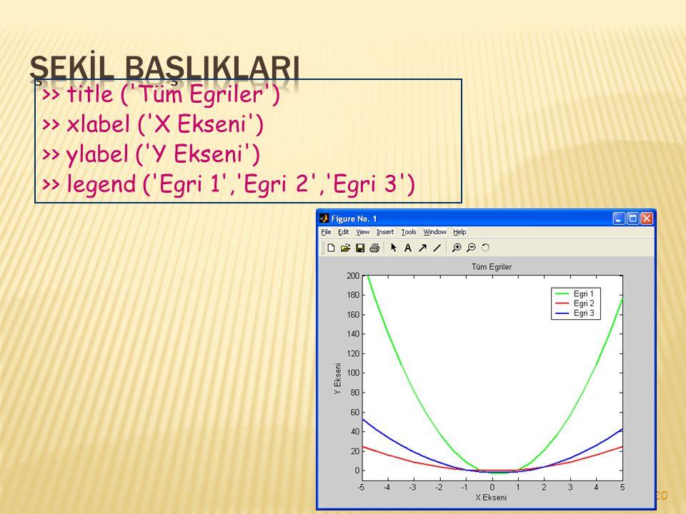 20 >> title ( Tüm Egriler ) >> xlabel ( X Ekseni ) >> ylabel ( Y Ekseni ) >> legend ( Egri 1 , Egri 2 , Egri 3 )