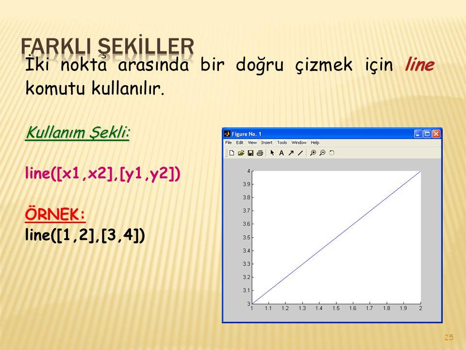 25 İki nokta arasında bir doğru çizmek için line komutu kullanılır. Kullanım Şekli: line([x1,x2],[y1,y2]) ÖRNEK: line([1,2],[3,4])