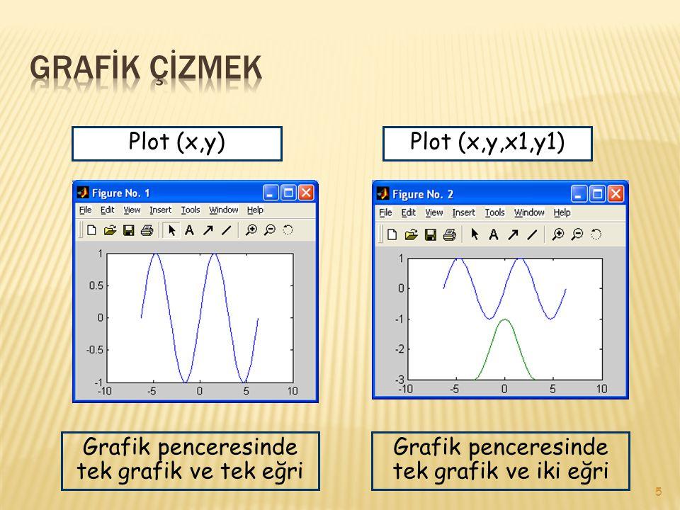 5 Plot (x,y)Plot (x,y,x1,y1) Grafik penceresinde tek grafik ve tek eğri Grafik penceresinde tek grafik ve iki eğri