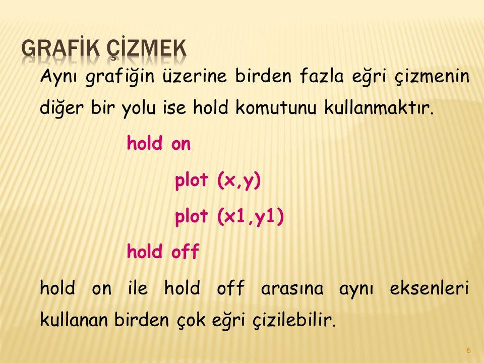 27 ÖRNEK: >> z =inline( x.^4-3.*x.^4-2.*x.^2-2 ); >> fplot(z,[0 10]);