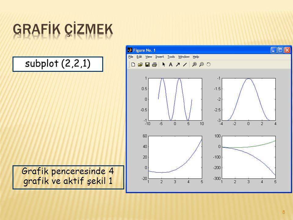 8 subplot (2,2,1) Grafik penceresinde 4 grafik ve aktif şekil 1