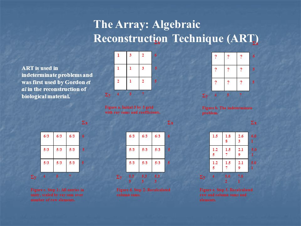 X Basic principle of CT -Reconstruction of 2 dimensional image- Simple Backprojection Projection Data Blur x y x y curvilinear integral of absorption coefficient regarding Y object X-ray tube X-ray detector array Data Acquisition field Reconstruction field X X Y