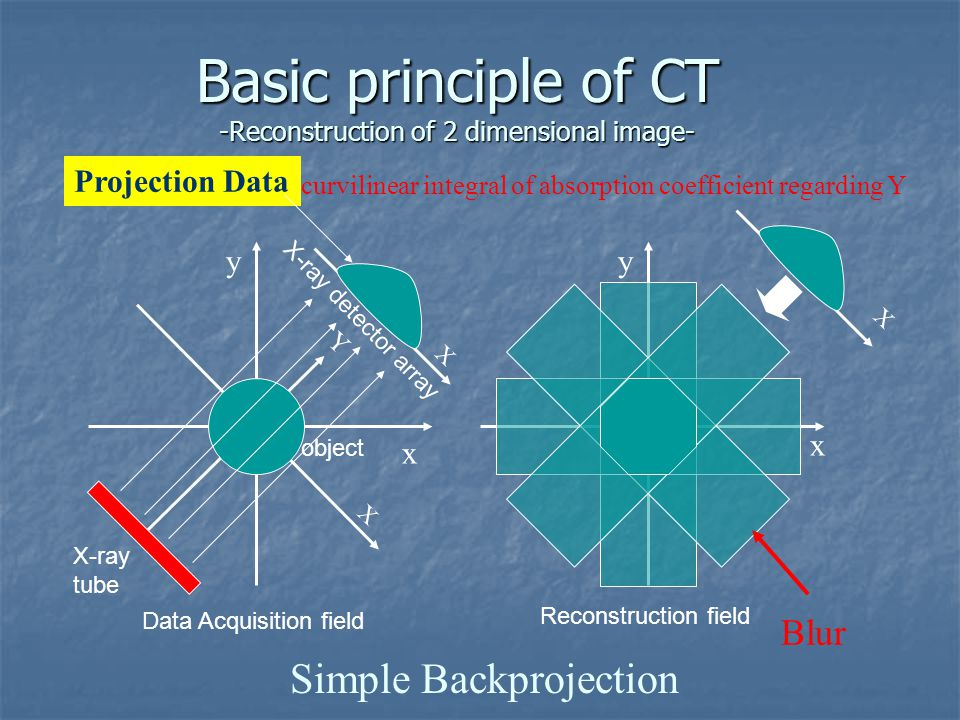 X Basic principle of CT -Reconstruction of 2 dimensional image- Simple Backprojection Projection Data Blur x y x y curvilinear integral of absorption