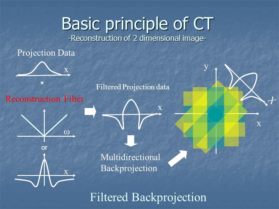 Basic principle of CT -Reconstruction of 2 dimensional image- Filtered Backprojection Projection Data x y * x Multidirectional Backprojection Reconstr