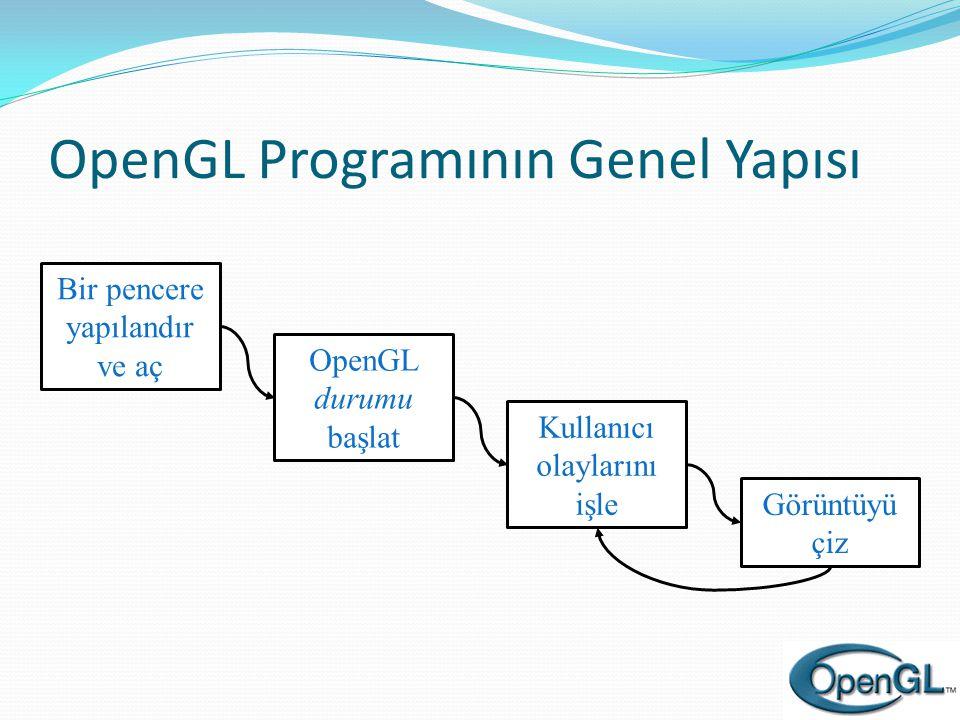 OpenGL Programının Genel Yapısı Bir pencere yapılandır ve aç OpenGL durumu başlat Kullanıcı olaylarını işle Görüntüyü çiz