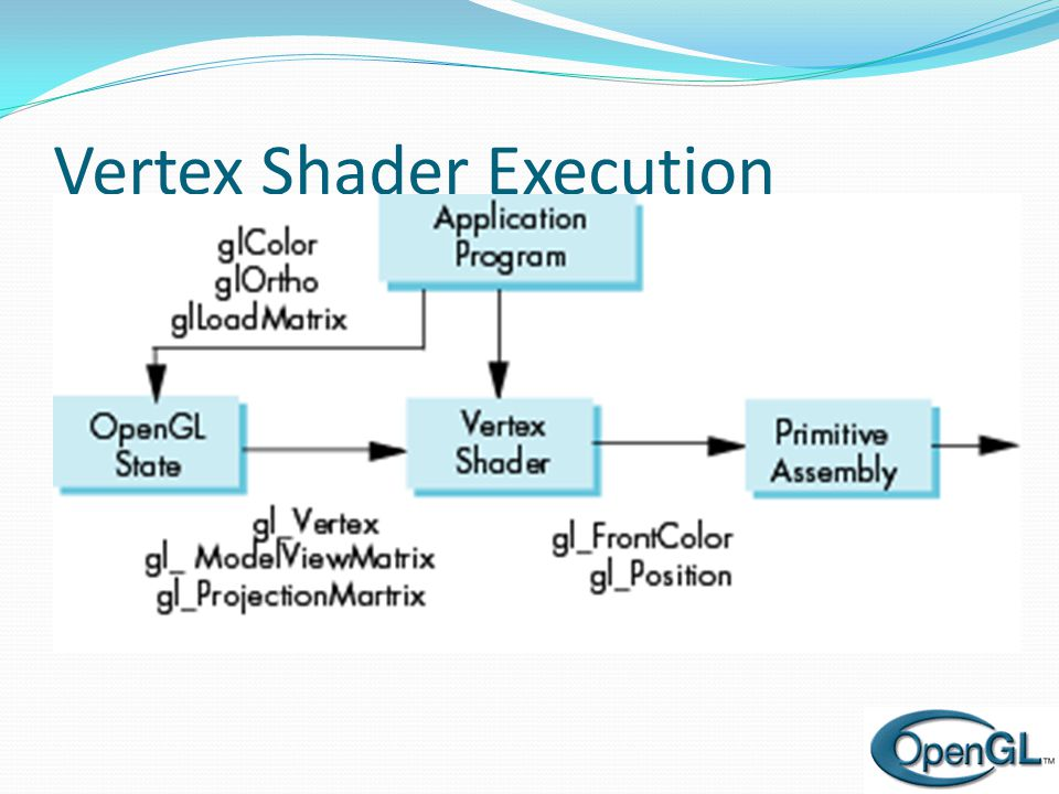 Vertex Shader Execution