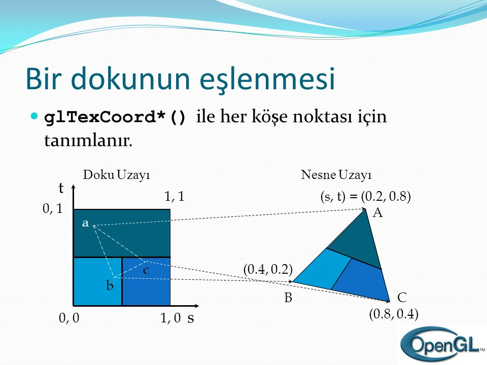 Bir dokunun eşlenmesi  glTexCoord*() ile her köşe noktası için tanımlanır. s t 1, 1 0, 1 0, 01, 0 (s, t) = (0.2, 0.8) (0.4, 0.2) (0.8, 0.4) A BC a b
