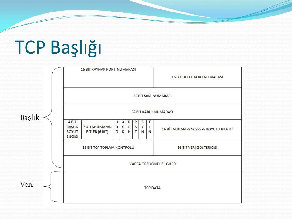 TCP BAŞLIĞI  Kaynak Port Numarası ve Hedef Port Numarası:  Bu bilgiler veriyi gönderen ve veriyi alacak olan uygulamaların bağlı olduğu ana makineleri belirtir.
