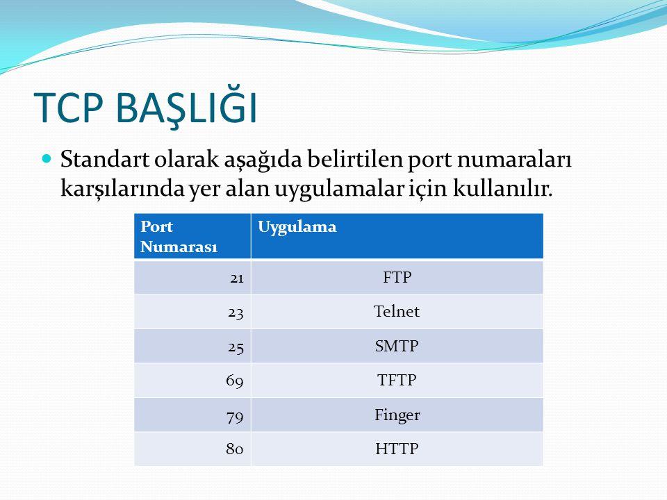 TCP BAŞLIĞI  Standart olarak aşağıda belirtilen port numaraları karşılarında yer alan uygulamalar için kullanılır. Port Numarası Uygulama 21FTP 23Tel