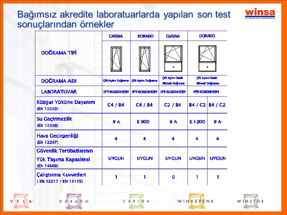 Bağımsız akredite laboratuarlarda yapılan son test sonuçlarından örnekler