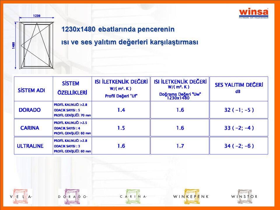 1230x1480 ebatlarında pencerenin ısı ve ses yalıtım değerleri karşılaştırması