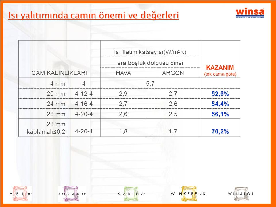 Tablodan anlaşıldığı üzere, ısı yalıtımı için profili %12 kalınlaştırdığımızda; •Profilin ısı iletkenlik değeri %6.6 düşmektedir.