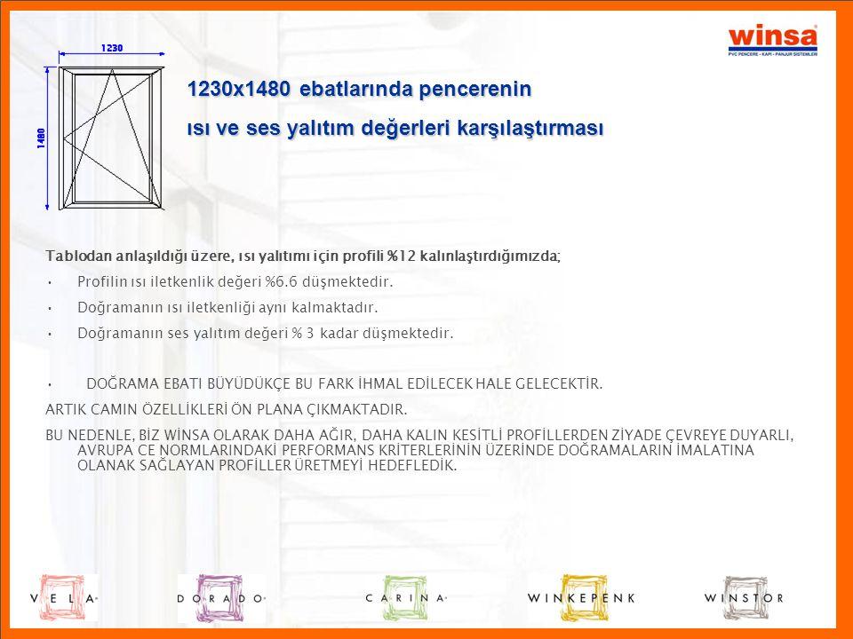 TPE conta özellikleri P • PVC profillerin köşe kaynağı esnasında, TPE conta, profille birlikte kaynak olmaktadır, EPDM contanın böyle bir özelliği yoktur.