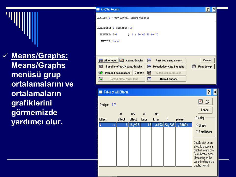  Means/Graphs: Means/Graphs menüsü grup ortalamalarını ve ortalamaların grafiklerini görmemizde yardımcı olur.