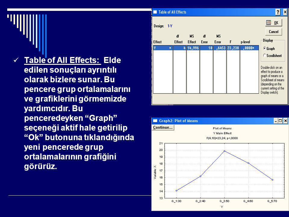  Table of All Effects: Elde edilen sonuçları ayrıntılı olarak bizlere sunar. Bu pencere grup ortalamalarını ve grafiklerini görmemizde yardımcıdır. B