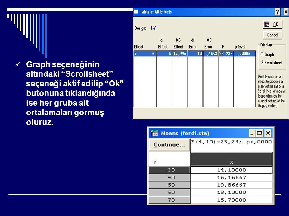 Graph seçeneğinin altındaki Scrollsheet seçeneği aktif edilip Ok butonuna tıklandığında ise her gruba ait ortalamaları görmüş oluruz.