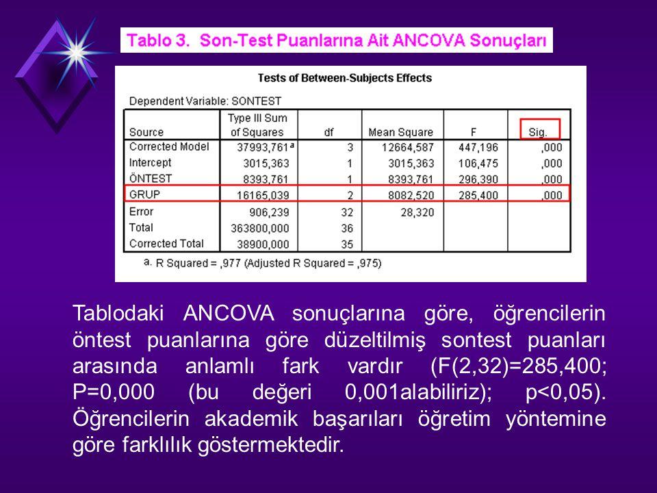 Tablodaki ANCOVA sonuçlarına göre, öğrencilerin öntest puanlarına göre düzeltilmiş sontest puanları arasında anlamlı fark vardır (F(2,32)=285,400; P=0,000 (bu değeri 0,001alabiliriz); p<0,05).
