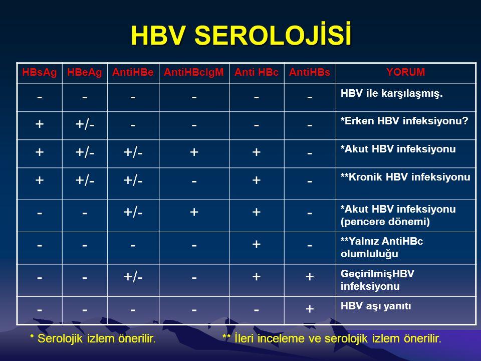 HBV SEROLOJİSİ HBsAgHBeAgAntiHBeAntiHBcIgMAnti HBcAntiHBsYORUM ------ HBV ile karşılaşmış. ++/----- *Erken HBV infeksiyonu? ++/- ++- *Akut HBV infeksi