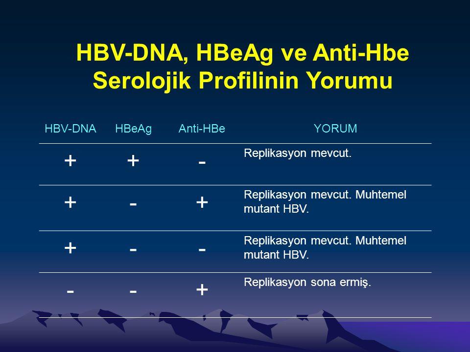HBV-DNA, HBeAg ve Anti-Hbe Serolojik Profilinin Yorumu HBV-DNAHBeAgAnti-HBeYORUM ++- Replikasyon mevcut. +-+ Replikasyon mevcut. Muhtemel mutant HBV.