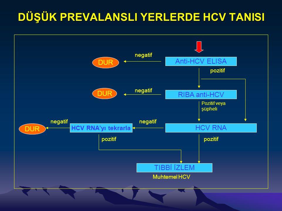 DÜŞÜK PREVALANSLI YERLERDE HCV TANISI Anti-HCV ELISA RIBA anti-HCV HCV RNA TIBBİ İZLEM DUR HCV RNA'yı tekrarla DUR pozitif negatif pozitif Muhtemel HC