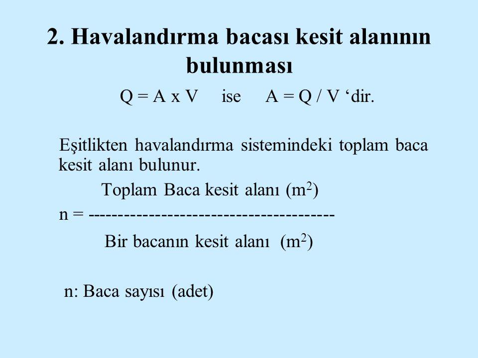 2.Havalandırma bacası kesit alanının bulunması Q = A x V ise A = Q / V 'dir.