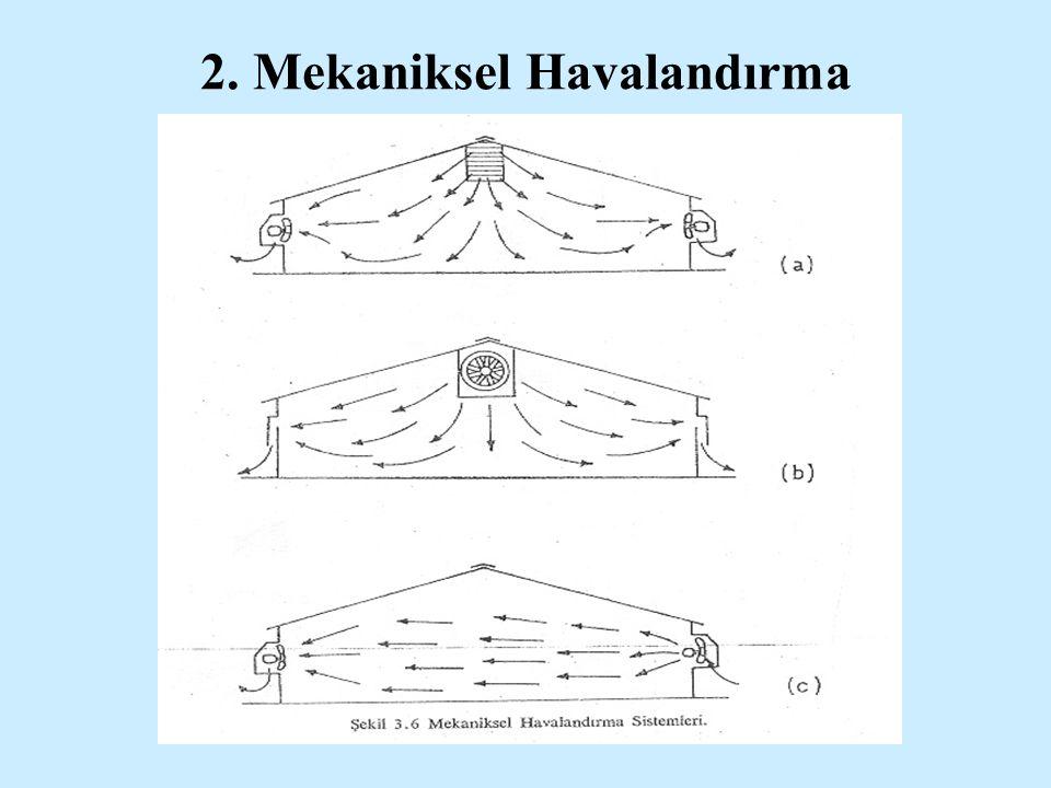 2. Mekaniksel Havalandırma