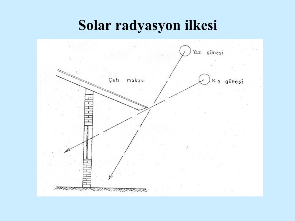 Solar radyasyon ilkesi
