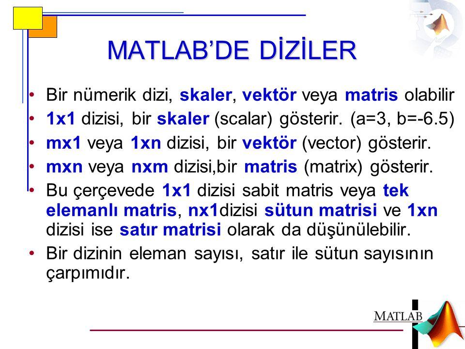 MATLAB'DE DİZİLER (devam) 1 2 3 4 5 6 A=A=3x2 matrix  6 eleman b=[1 2 3 4]1x4 array  4 eleman, satır vektörü c= 135135 3x1 array  3 eleman, sütun vetörü A(2,2)=4b(3)=3c(1)=1 Satır #Sütun #