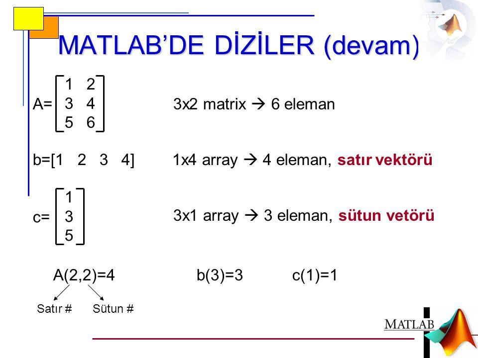 MATLAB'DE PROGRAMLAMA • MATLAB'de programlama en genel olarak iki yolla yapılır: - Komut satırında (in-line) programlama - m-dosyalarıyla (m-files) programlama • m-dosyalarının da iki türü vardır: - Düzyazı (script) m-dosyaları - Fonksiyon (function) m-dosyaları • m dosyaları oluşturabilmek için bir metin editörüne ihtiyaç vardır.